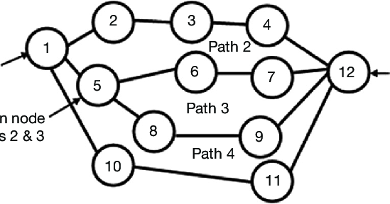 multiple paths